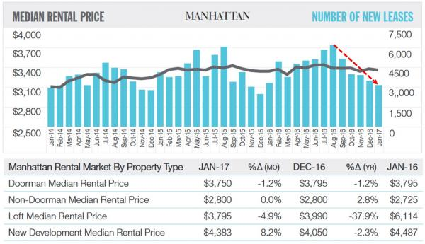 nyc rentals Is NYC in a Real Estate Bubble? rent 1